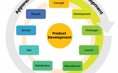 How to automate apparel & footwear product development?